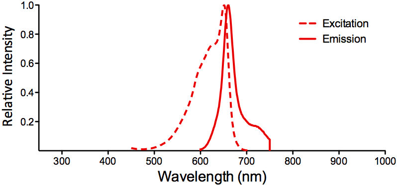 APC Fluorophore Absorption and Emission Spectrum