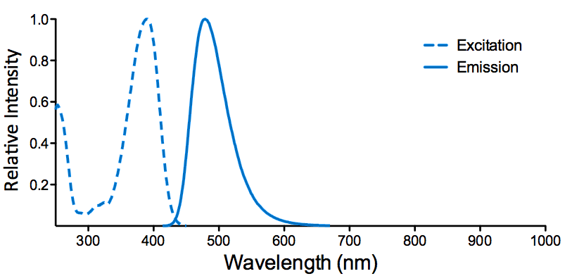 ATTO 390 Fluorescent Dye Excitation and Emission Spectra