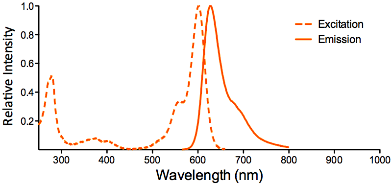 ATTO 594 Fluorophore Excitation and Emission Spectrum