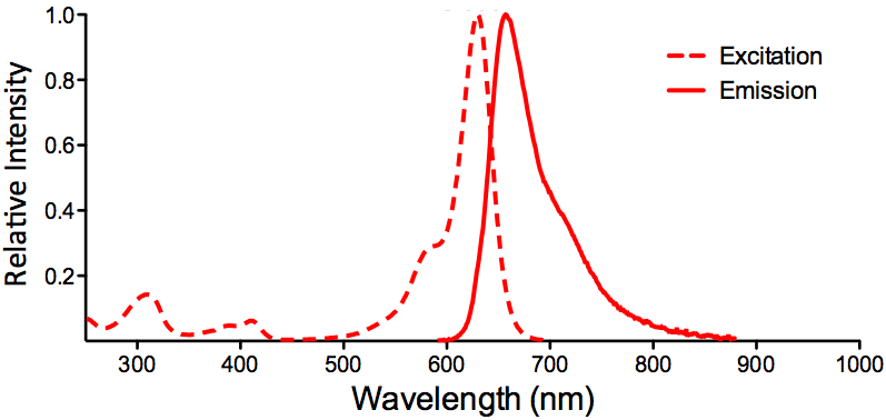 ATTO 633 Fluorophore Absorption and Emission Spectrum