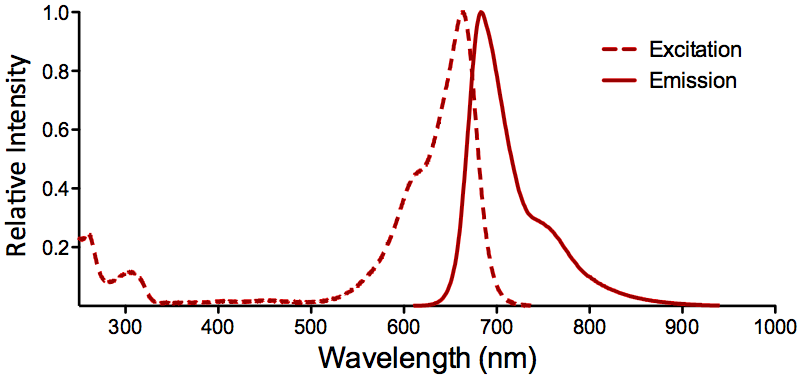 ATTO 655 Fluorophore Absorption and Emission Spectrum