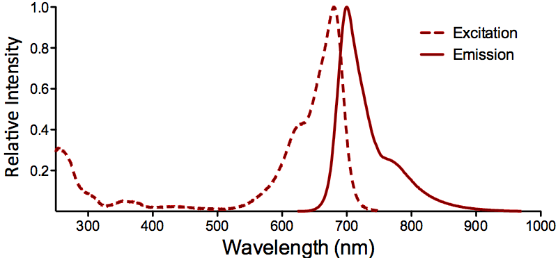 ATTO 680 Fluorophore Absorption and Emission Spectrum