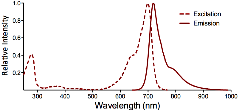 ATTO 700 Fluorophore Absorption and Emission Spectrum