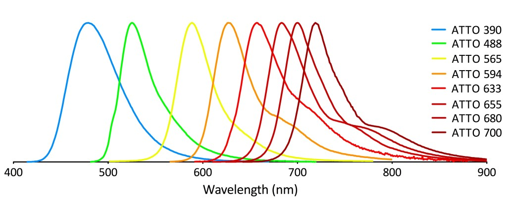 ATTO Fluorophore Emission Spectrum