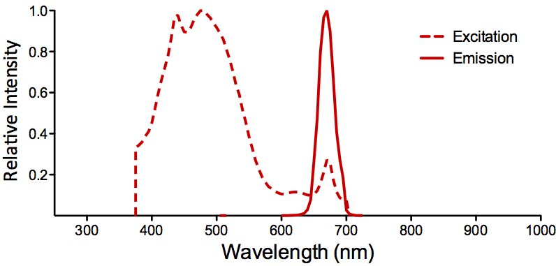 PerCP Fluorophore Absorption and Emission Spectrum