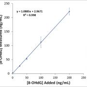 Graph of the Urine Spike Assay for the DNA Damage (8-OHdG) ELISA kit StressXpress - SKT-120