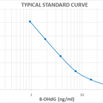 SKT-120_DNA_Damage_8-OHdG_ELISA_kit_Standard_Curve_Fig6.png