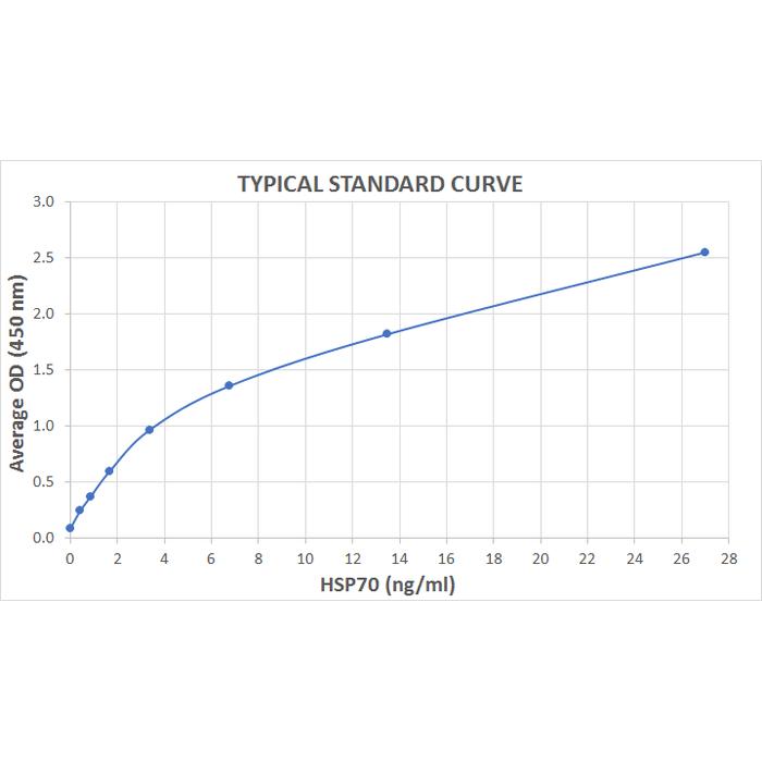 <p>Typical Standard Curve for the HSP70 ELISA Kit (High-Sensitivity) (Enzyme-Linked Immunosorbent Assay) StressXpress® – SKT-108. Assay Type: Sandwich ELISA. Detection Method: Colorimetric Assay. Assay Range: 0.55 – 35 ng/mL.</p>