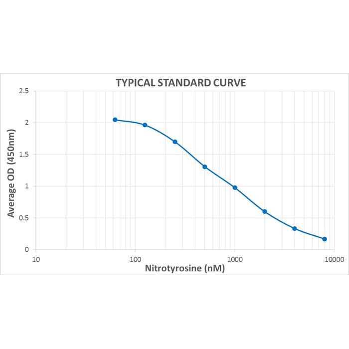 <p>Typical Standard Curve for the Nitrotyrosine ELISA Kit (Enzyme-Linked Immunosorbent Assay) StressXpress® – SKT-126. Assay Type: Competitive ELISA. Detection Method: Colorimetric Assay. Assay Range: 62.5 – 8000 nM.</p>