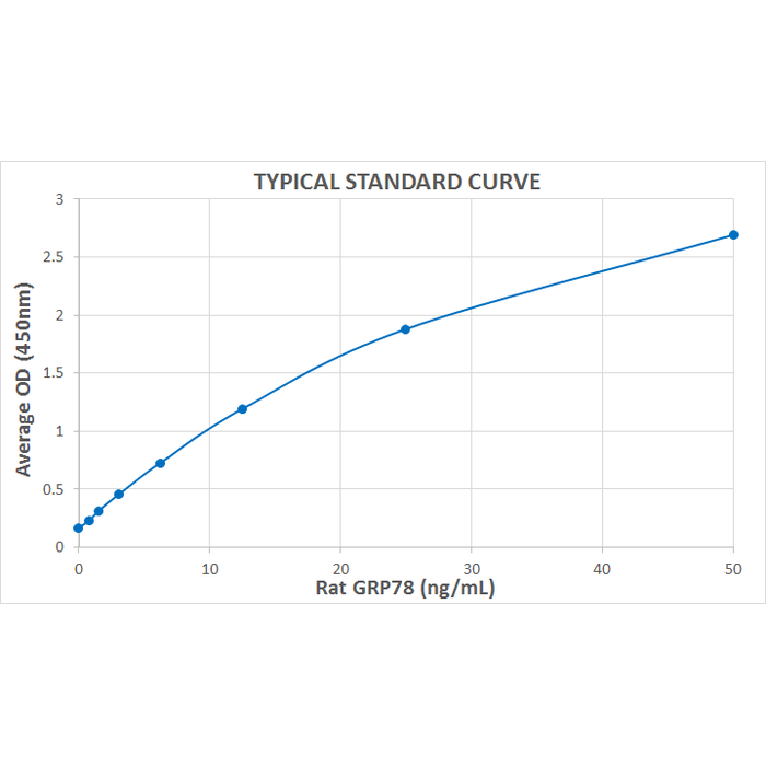<p>Typical Standard Curve for the Rat GRP78 ELISA Kit (Enzyme-Linked Immunosorbent Assay) StressXpress® – SKT-137. Assay Type: Sandwich ELISA. Detection Method: Colorimetric Assay. Assay Range: 0 – 50 ng/ml.</p>
