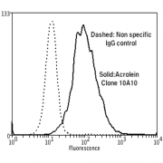 Mouse Anti-Acrolein Antibody [10A10] used in Flow Cytometry (FCM) on Human Neuroblastoma cells (SH-SY5Y) (SMC-505)