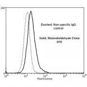 Mouse Anti-Malondialdehyde Antibody [6H6] used in Flow Cytometry (FCM) on Human Neuroblastoma cells (SH-SY5Y) (SMC-514)
