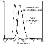 Mouse Anti-Methylglyoxal Antibody [9F11] used in Flow Cytometry (FCM) on Human Neuroblastoma cells (SH-SY5Y) (SMC-517)